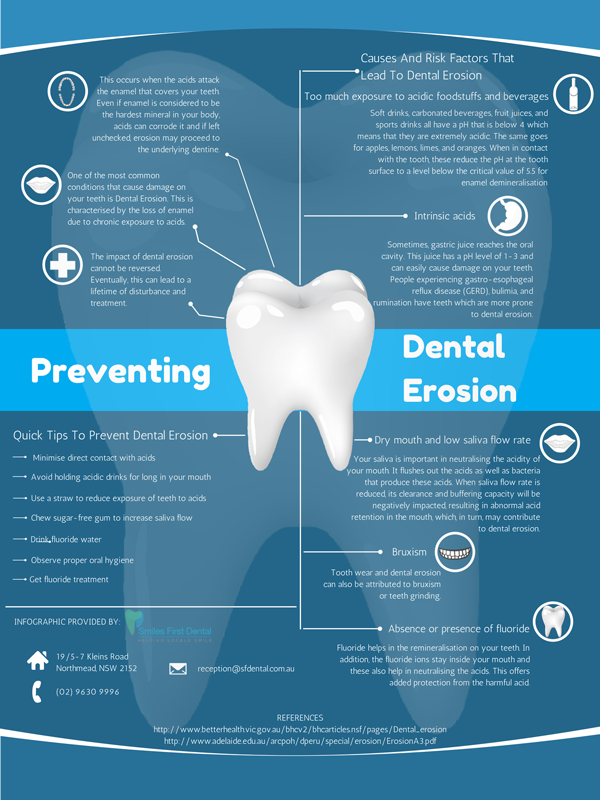 Preventing Dental Erosion
