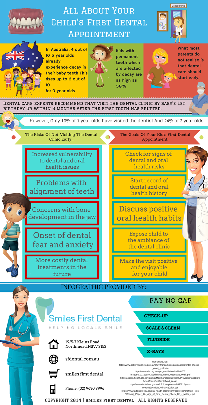 Things You Should Know About Your Kid's First Dental Visit