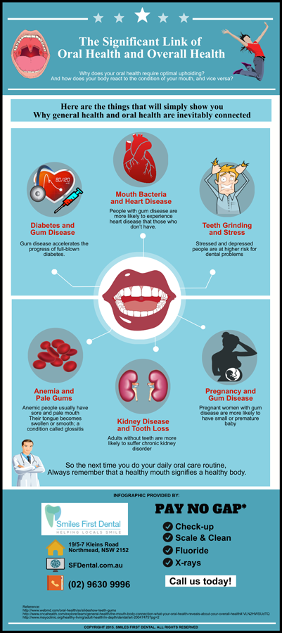 The Significant Link of Oral Health and Overall Health