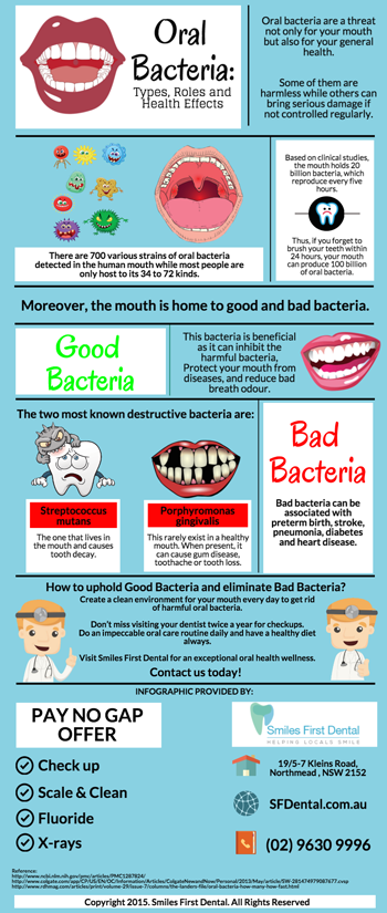 Oral Bacteria: Types, Roles and Health Effects