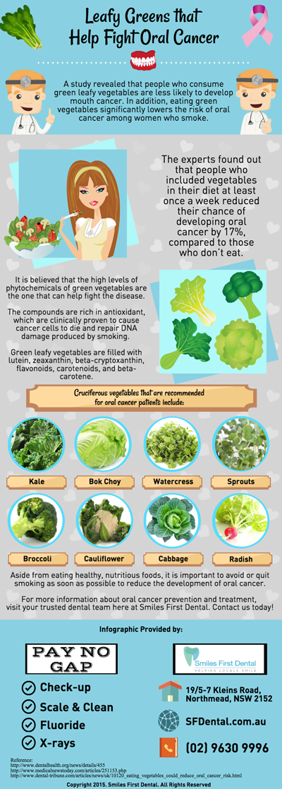 Leafy Greens that Help Fight Oral Cancer