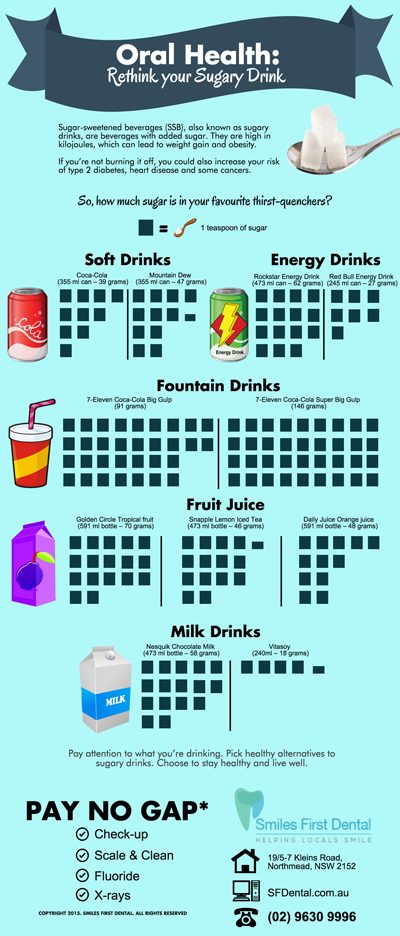 Oral Health: Rethink your Sugary Drinks